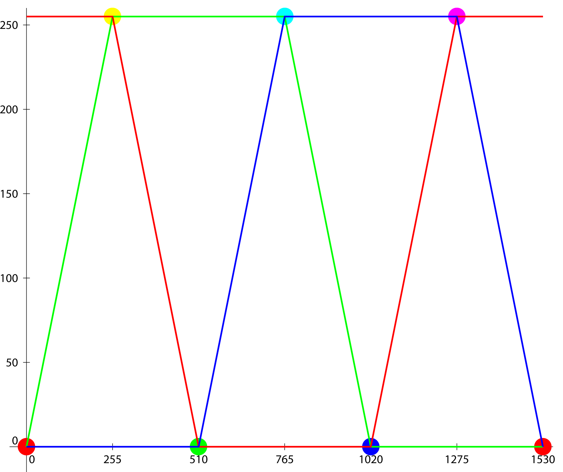 RGB componant graphic